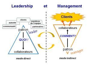 Diapo Lead&Mngmnt-oct14